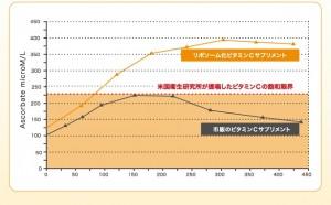LypoC03_2 グラフ